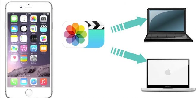 transfer data from iphone to computer
